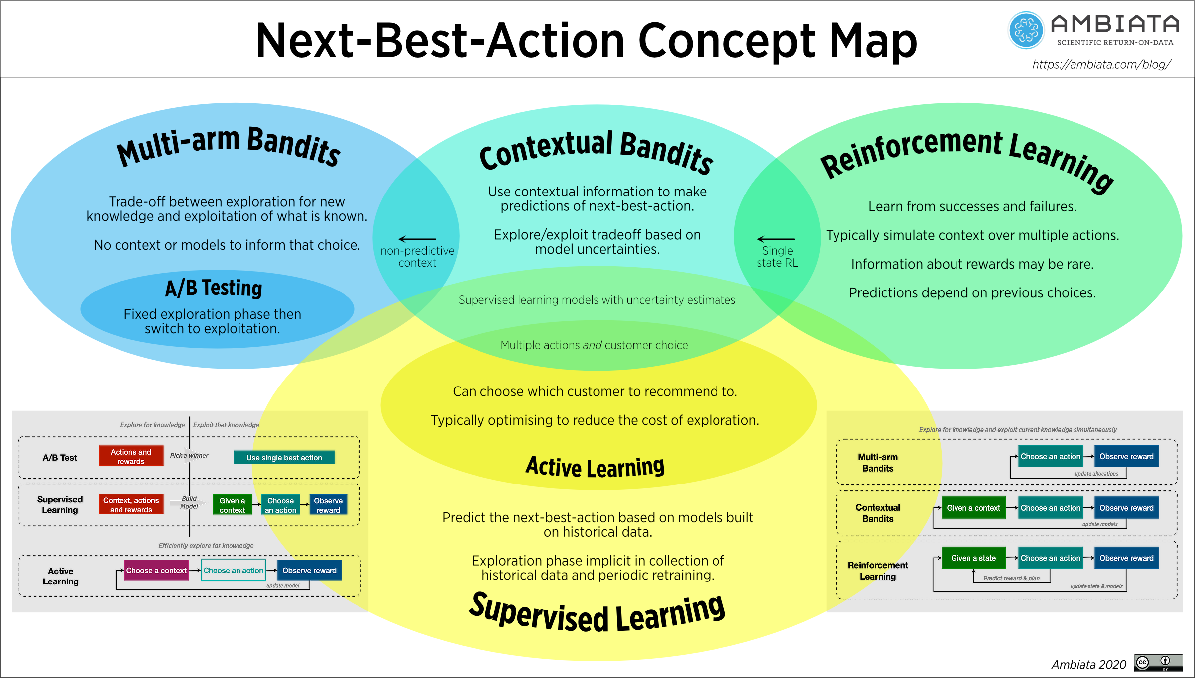 Summary diagram illustrating next-best-action methods